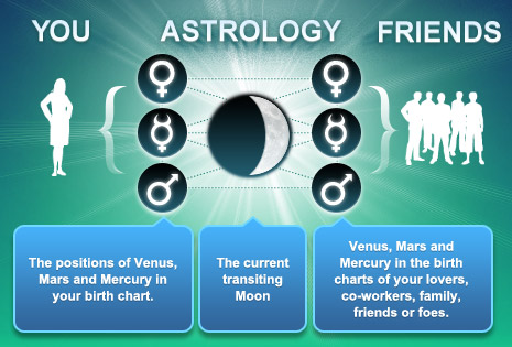 A Diagram of AstroSync: Astrology Compatibility