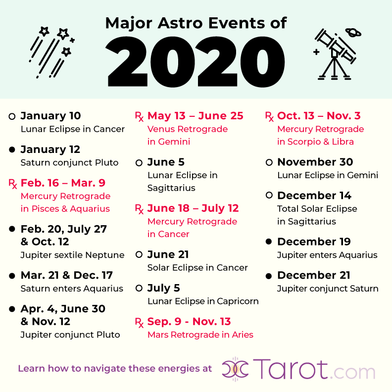 2020 Astrology: Major Planetary Transits