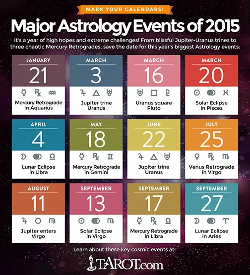 Major Astrology Events of 2015