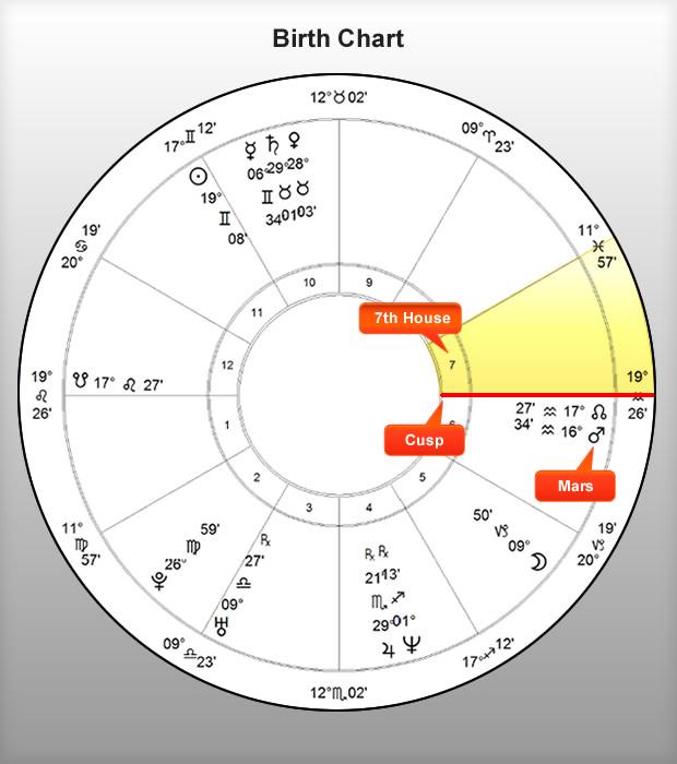 Annie's Birth Chart