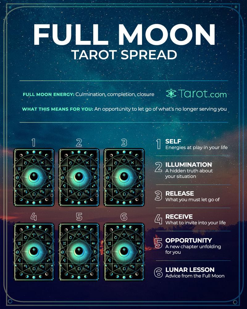6-card Full Moon Tarot Spread