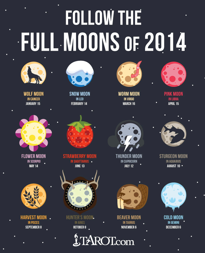 Full Moons of 2014