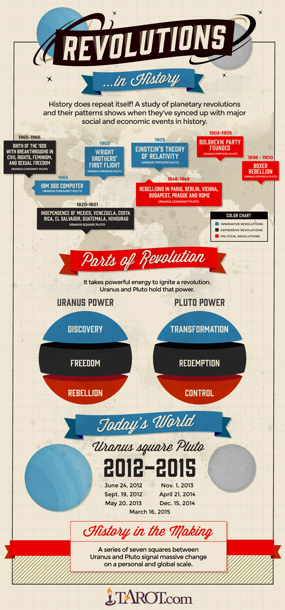Uranus square Pluto: Revolutions in History