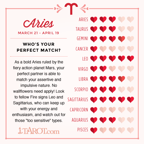 Aries Sign Love Compatibility