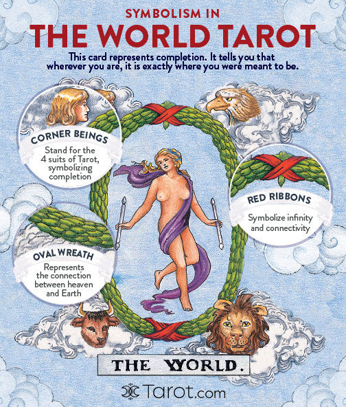The WorldTarot Symbolism