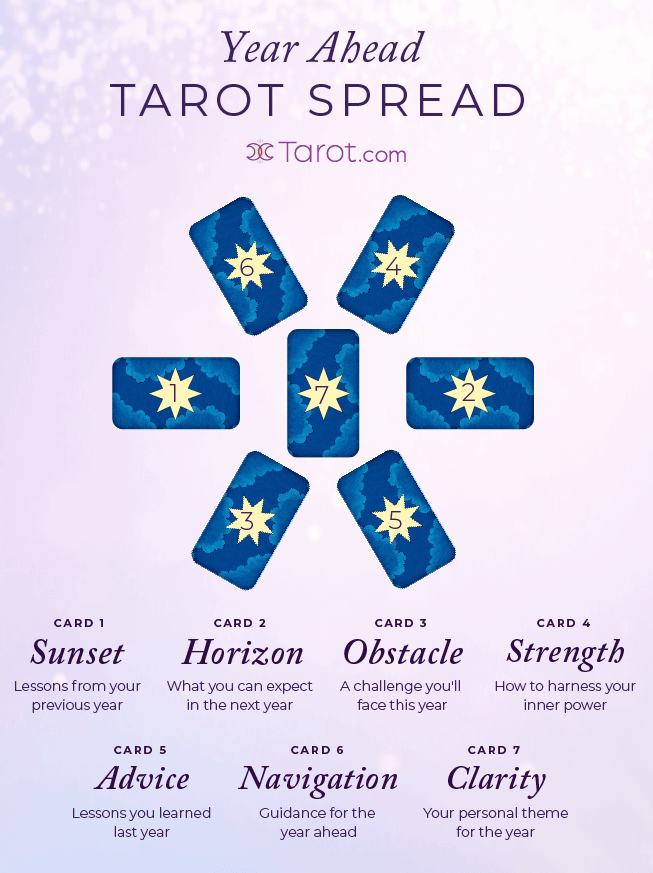 Year Ahead Tarot Spread Graphic