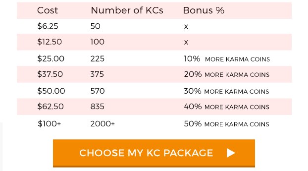 Karma Coin Chart